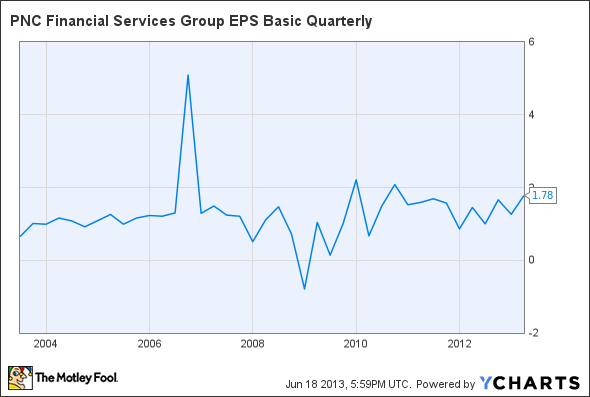 PNC EPS Basic Quarterly Chart