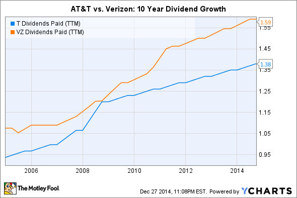 At&t Stock Quote Enchanting Dividend Stock Faceoff At&t Incvsverizon Communications Inc