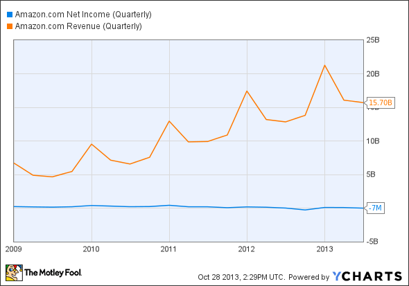 AMZN Net Income (Quarterly) Chart