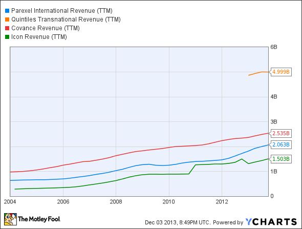 PRXL Revenue (TTM) Chart
