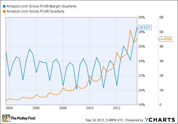 AMZN Gross Profit Margin Quarterly Chart