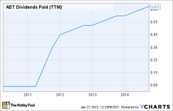 AET Dividends Paid (TTM) Chart