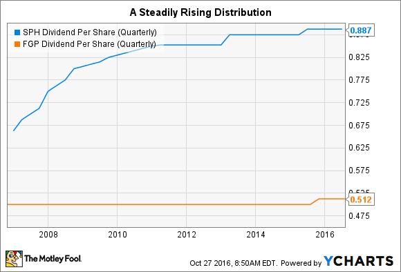 SPH Dividend Per Share (Quarterly) Chart