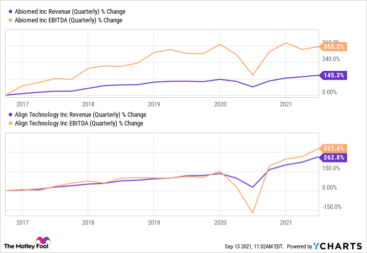 Charts showing upward trend in Abiomed's and Align's quarterly revenue and EBITDA since 2017.
