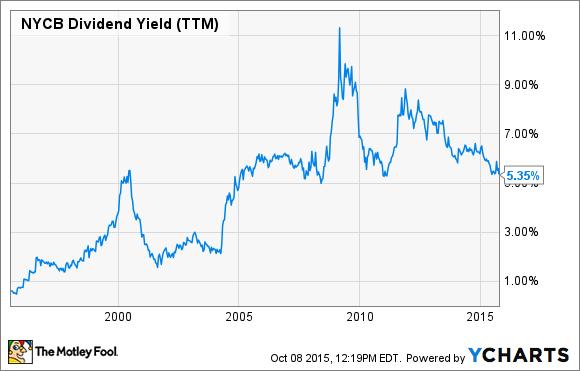 NYCB Dividend Yield (TTM) Chart
