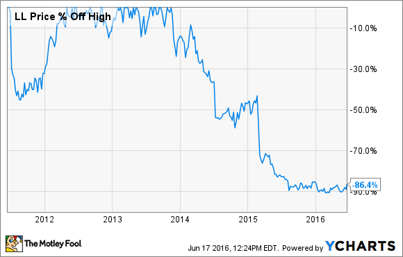 Lumber Liquidators Holdings Inc Stock