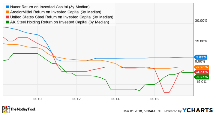 NUE Return on Invested Capital (3y Median) Chart