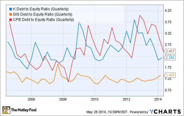 K Debt to Equity Ratio (Quarterly) Chart
