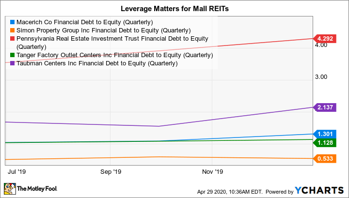MAC Financial Debt to Equity (Quarterly) Chart