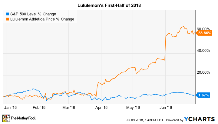 Why Lululemon Stock Has Gained 59 In 2018 The Motley Fool