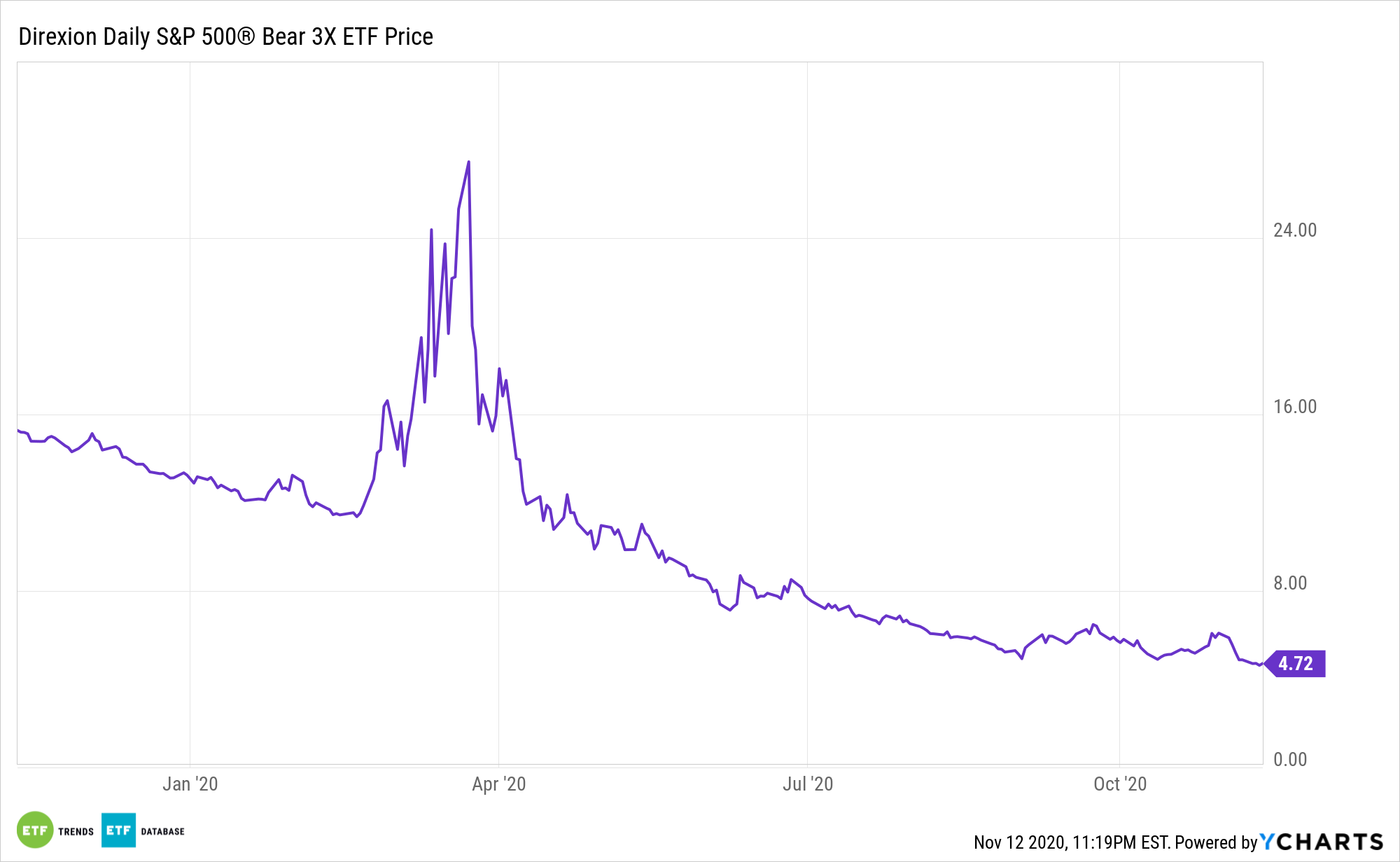 SPXS Chart