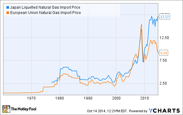 Japan Liquefied Natural Gas Import Price Chart