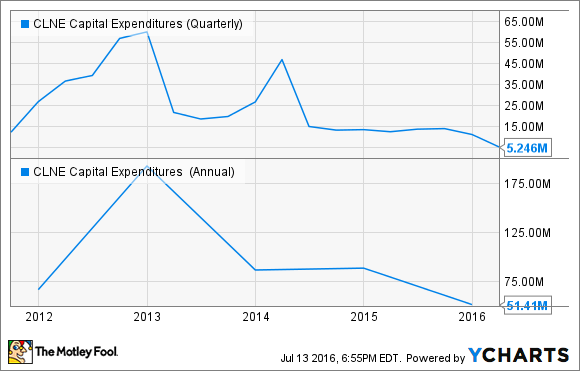 CLNE Capital Expenditures (Quarterly) Chart