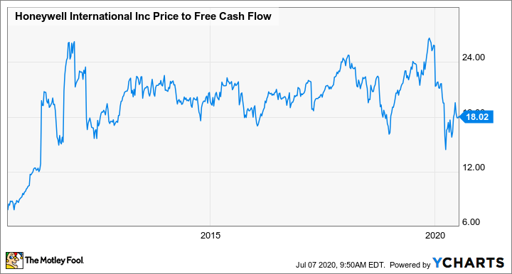 HON Price to Free Cash Flow Chart