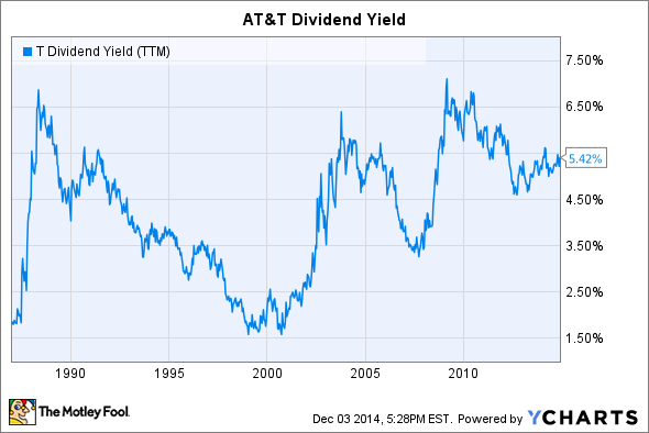 3 Reasons AT&T Is the Dow's Top Dividend Stock -- The Motley Fool