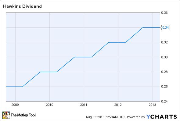 HWKN Dividend Chart