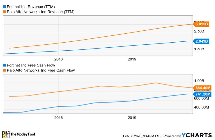 FTNT Revenue (TTM) Chart