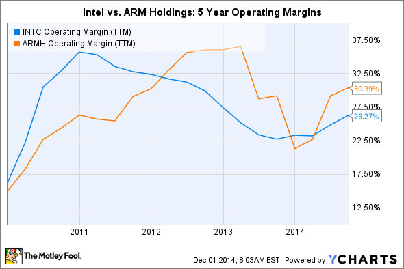 INTC Operating Margin (TTM) Chart