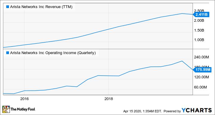 ANET Revenue (TTM) Chart
