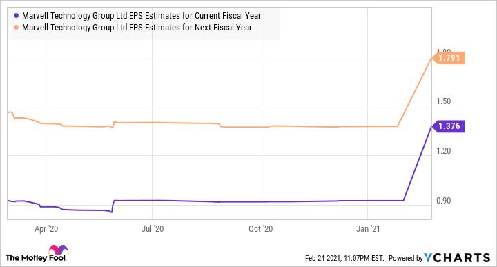 Estimations du BPA MRVL pour le graphique de l'exercice en cours