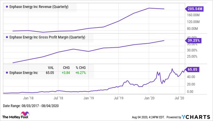 ENPH Revenue (Quarterly) Chart