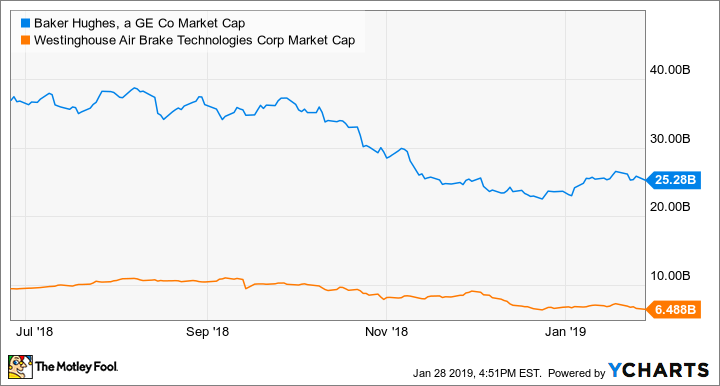 BHGE Market Cap Chart