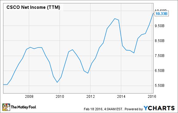 CSCO Net Income (TTM) Chart
