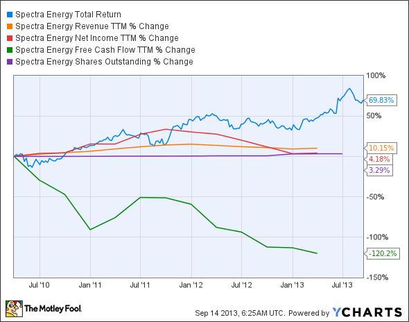 SE Total Return Price Chart