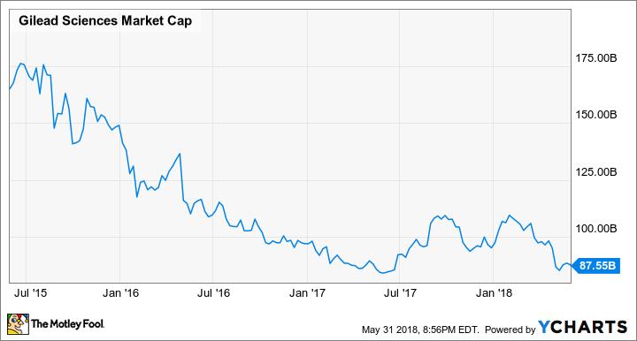 GILD Market Cap Chart