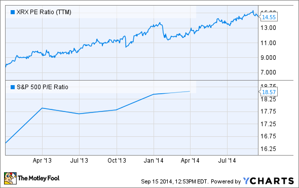 XRX PE Ratio (TTM) Chart
