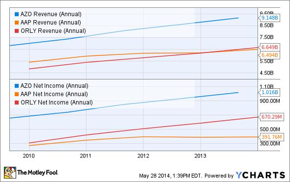 AZO Revenue (Annual) Chart