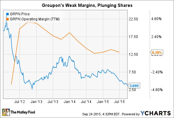 GRPN Chart