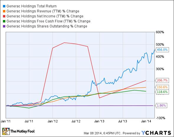 GNRC Total Return Price Chart
