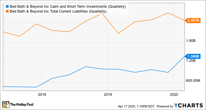 BBBY Cash and Short Term Investments (Quarterly) Chart