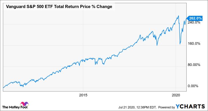VOO Total Return Price Chart