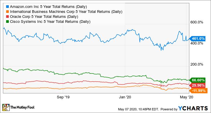 AMZN 5 Year Total Returns (Daily) Chart