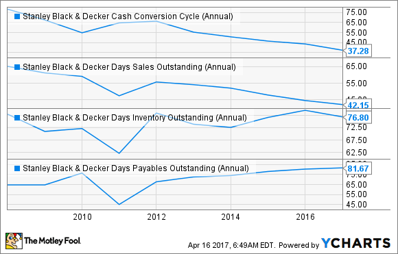 SWK Cash Conversion Cycle (Annual) Chart