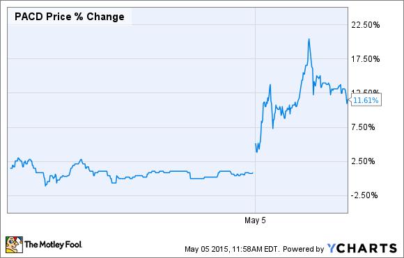 PACD Price Chart