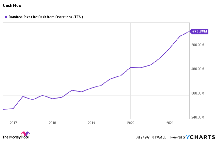 DPZ Cash from Operations (TTM) Chart
