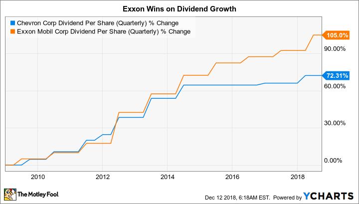 Better buy exxonmobil corporation vs chevron corporation the