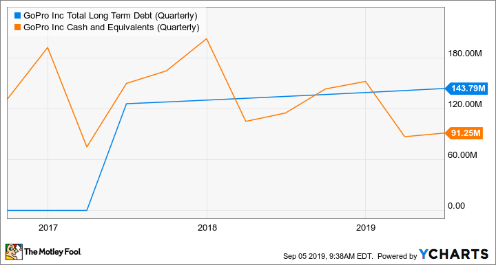 GPRO Total Long Term Debt (Quarterly) Chart