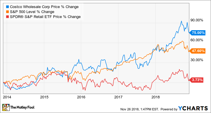 Costco Wholesale Corporation (NASDAQ:COST) Q3 Earnings Conference Call May 31, PM ET Executives Richard Galanti - Chief Financial Officer Analysts Simeon Gutman - Morgan Stanley.