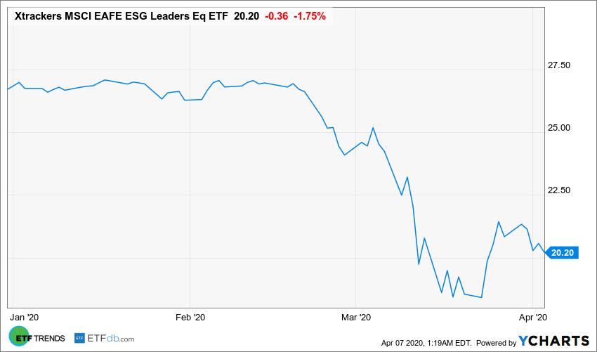 EASG Chart