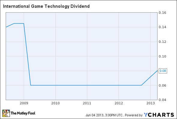 IGT Dividend Chart
