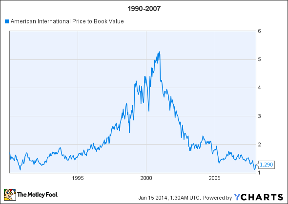AIG Price to Book Value Chart