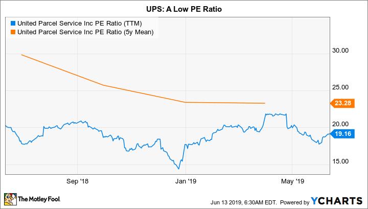 UPS PE Ratio (TTM) Chart
