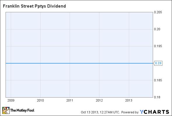 FSP Dividend Chart
