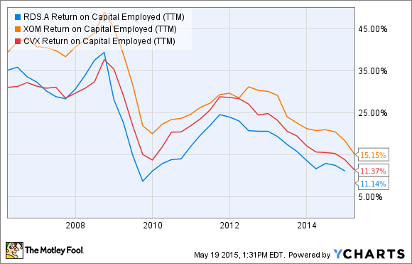 RDS.A Return on Capital Employed (TTM) Chart