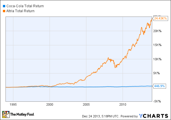 KO Total Return Price Chart