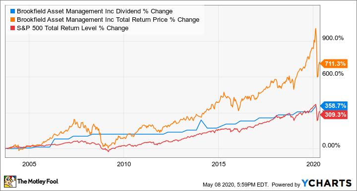 BAM Dividend Chart